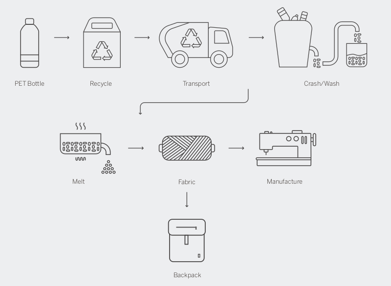 From plastic bottles to backpacks, the full process followed by Lefrik. Courtesy of Lefrik.